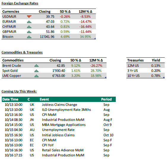 Foreign exchange + Commodities & Treasuries - 12.10.20
