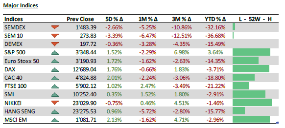 Major Indices - 05.10.20