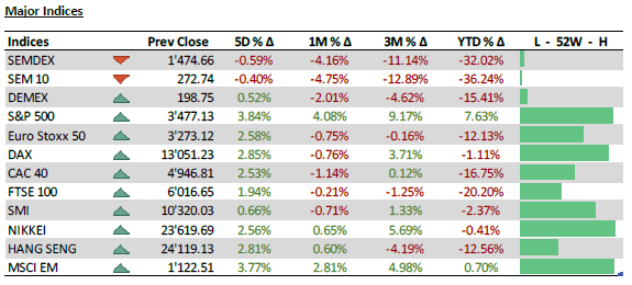 Major Indices - 12.10.20