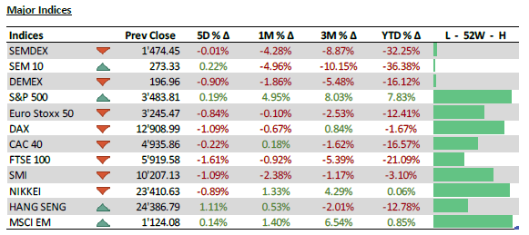 Major Indices - 19.10.20