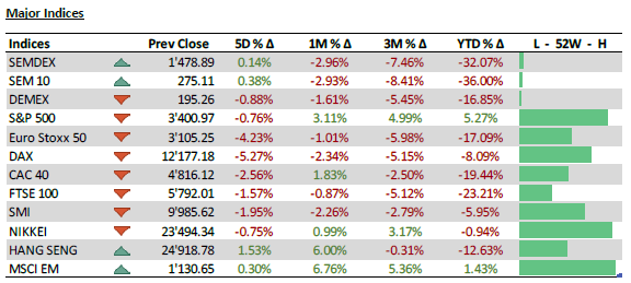 Major Indices - 27.10.20