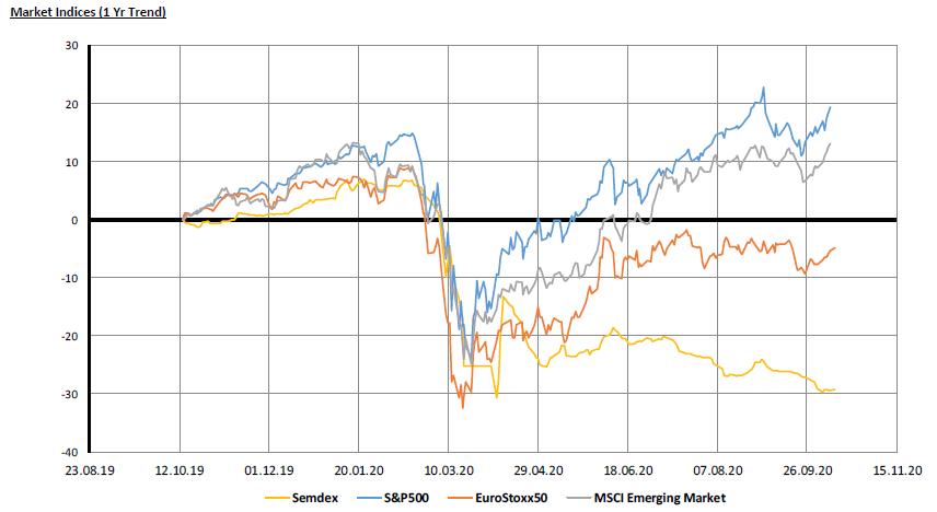 Market Indices - 12.10.20
