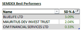 SEMDEX Best Performers - 05.10.20