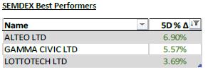 SEMDEX Best Performers - 27.10.20