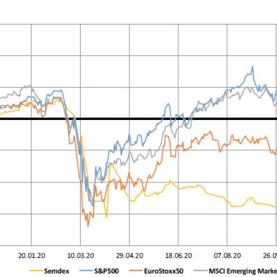 Market Indices 1 yr trend - 30.11.20