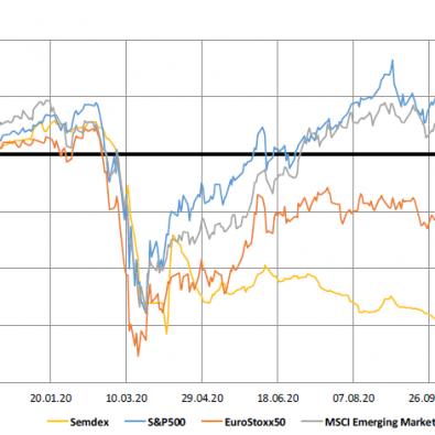 Market Indices - 16.11.20
