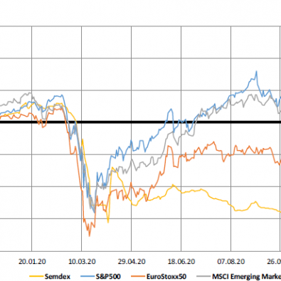 Market Indices - 23.11.20
