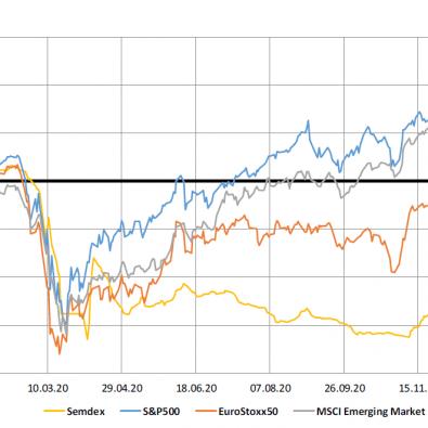 Market indices - 29.12.2020