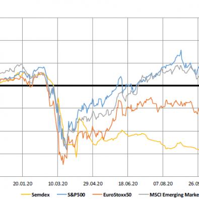 Market Indices (1yr trend) - 07.12.20