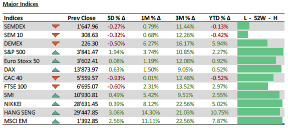 Major Indices - 25.01.21