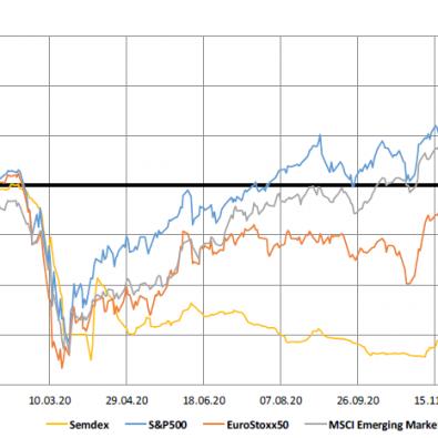Market Indices - 12.01.21