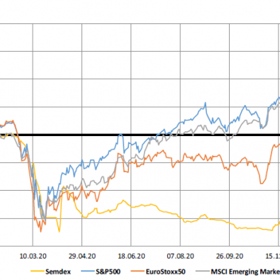 Market Indices (1yr Trend) - 25.01.21