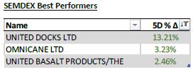 SEMDEX Best Performers - 25.01.21