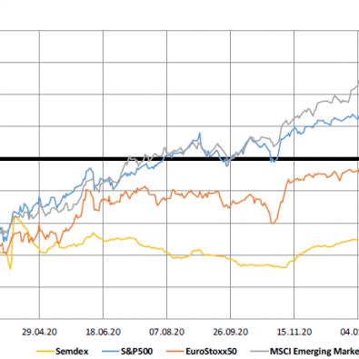 Market-Indices-1-yr-Trend-08.02.21