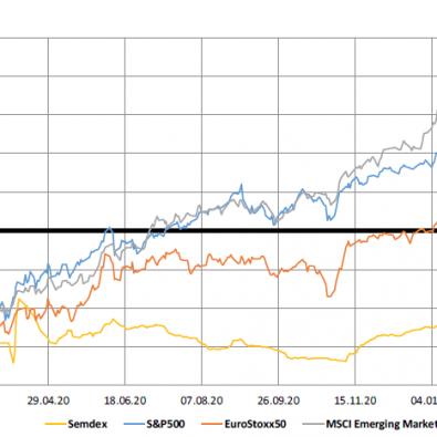 Market Indices - 1yr Trend - 24.02.21