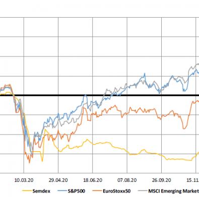 Market Indices 1yr trend - 02.02.21
