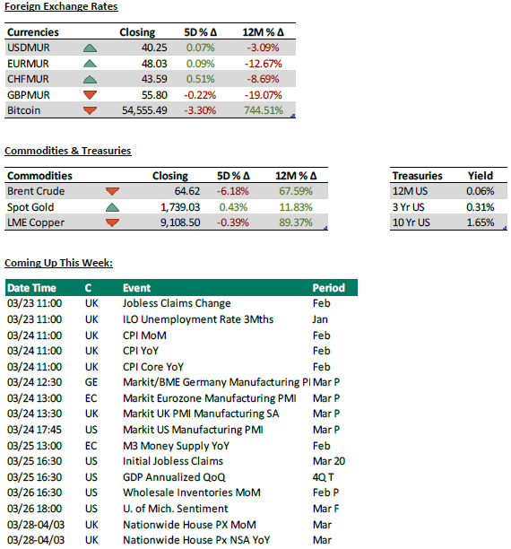 Foreign exchange rates + Commodities and treasuries + Coming up this week - 23.3.21