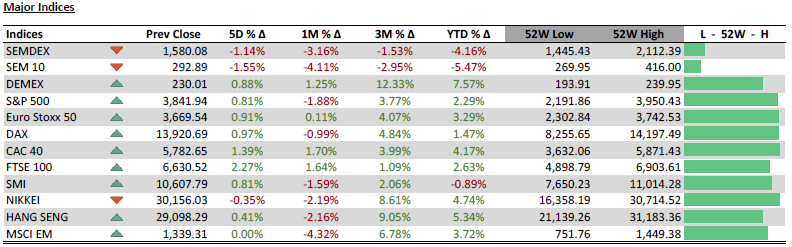 Major Indices - 08.03.21
