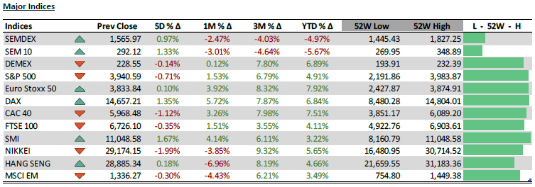 Major Indices - 23.3.21