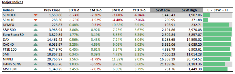 Major indices - 16.03.21