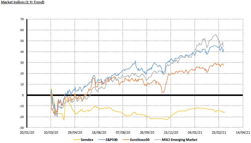 Market Indices 1 yr - 08.03.21