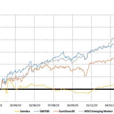 Market Indices - 23.3.21