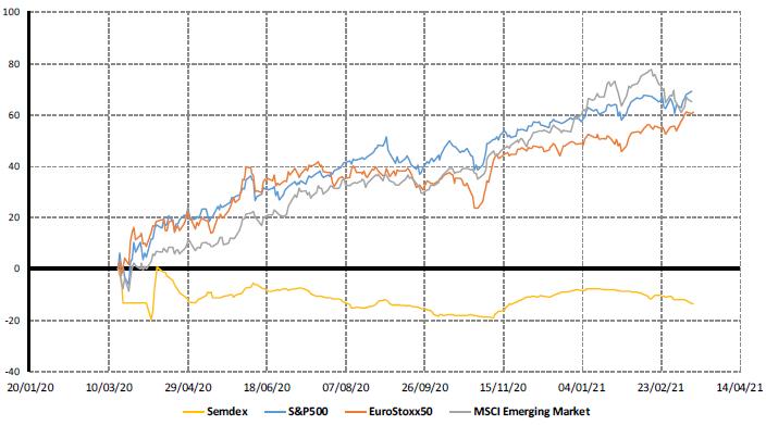 Market indices - 1yr trend - 16.03.21