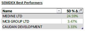 SEMDEX Best Performers - 23.3.21