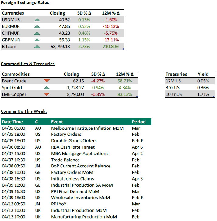 Foreign Exchange Rates - Commodities - Treasuries - 06.04.21