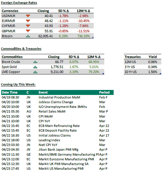 Foreign Exchange Rates - Commodities and treasuries - Coming up this week - 19.04.21