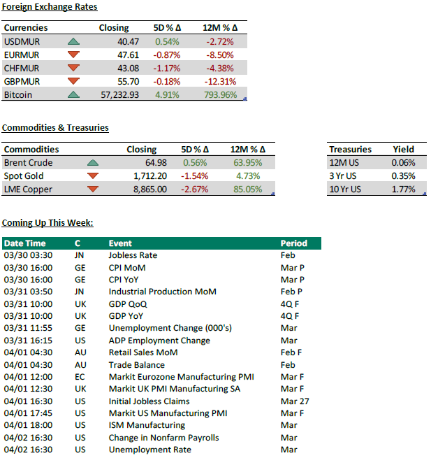 Foreign Exchange Rates - Commodities and treasuries - Coming up week - 01.4.21