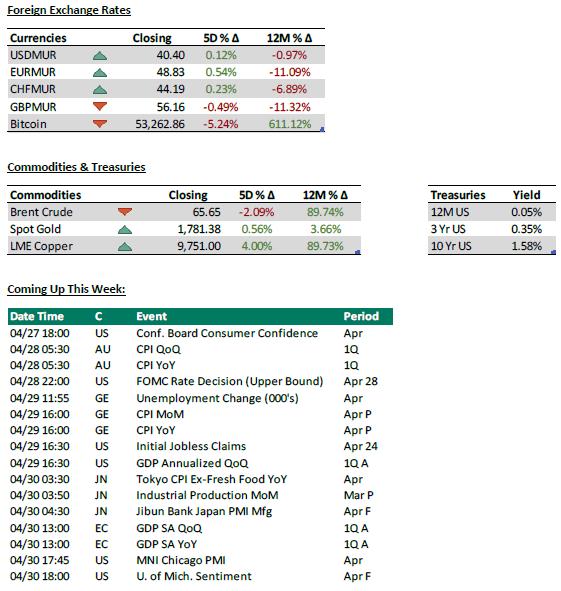 Forex + commodities - 21.04.2021 - PLEION Investment Advier Ltd