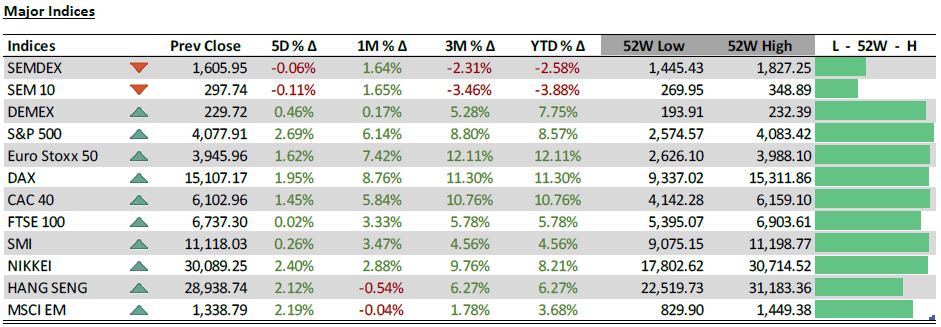 Major Indices - 06.04.21