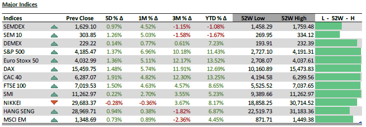Major Indices (1 Yr Trend) - 19.04.21