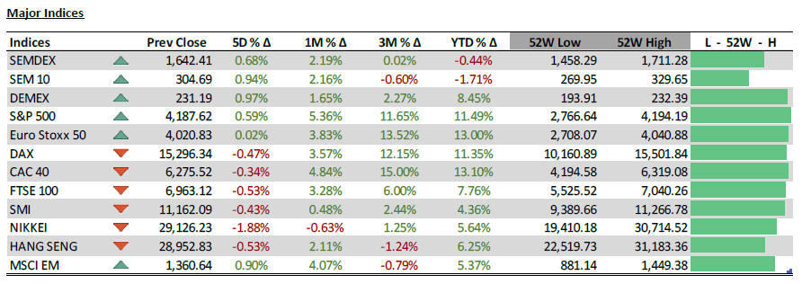 Major indices - 21.04.2021 - PLEION Investment Advier Ltd