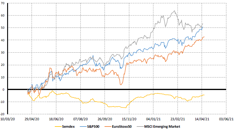 Market Indices (1 Yr Trend) - 19.04.21