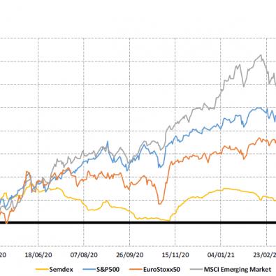 Market Indices - 1 yr trend - 06.04.21