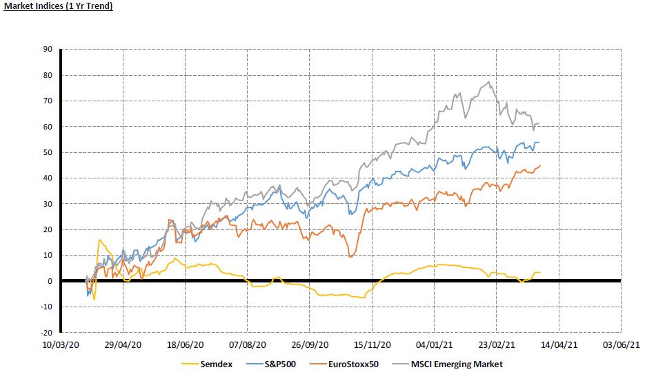 Market Indices 1yr trend - 01.4.21
