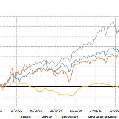 Market indices 1yr - 21.04.2021 - PLEION Investment Advier Ltd