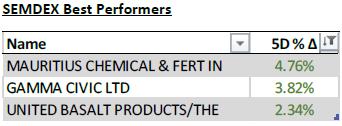 SEMDEX Best Performers - 06.04.21