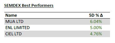 SEMDEX Best proformers - 21.04.2021 - PLEION Investment Advier Ltd