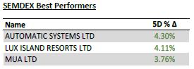 SEMDEX best performers - 19.04.21