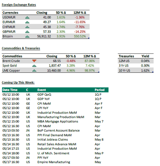 FOREX & commodities - Weekly investment news 12.05.2021 - PLEION Investment Adviser