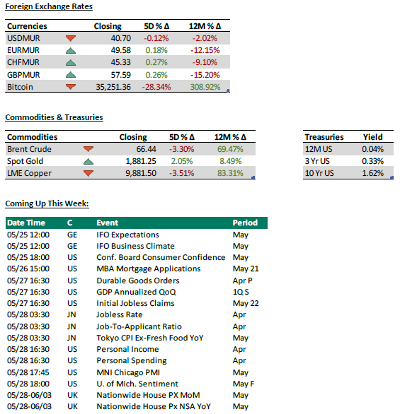 Foreign Exchange Rates + Commodities + Coming up this week - 24.05.21