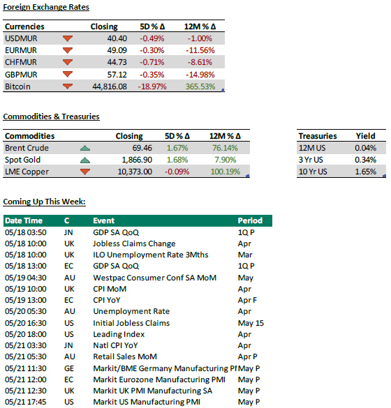 Foreign Exchange Rates + Commodities and Treasuries + coming up this week - 18.05.21