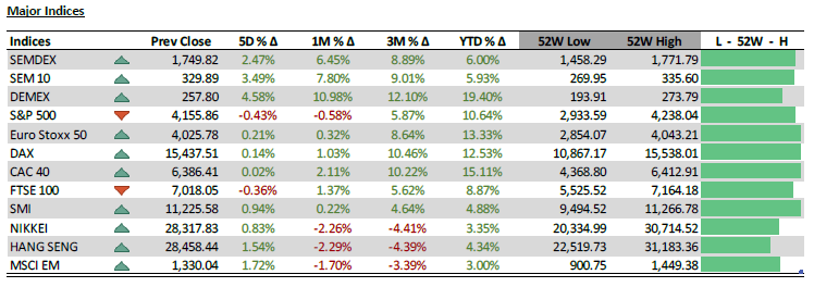 Major Indices - 24.05.21