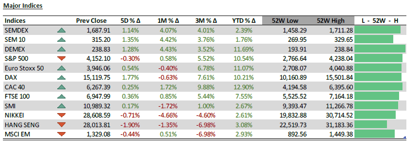 Major indices - Weekly investment news 12.05.2021 - PLEION Investment Adviser