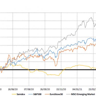 Market Indices - 05.05.21
