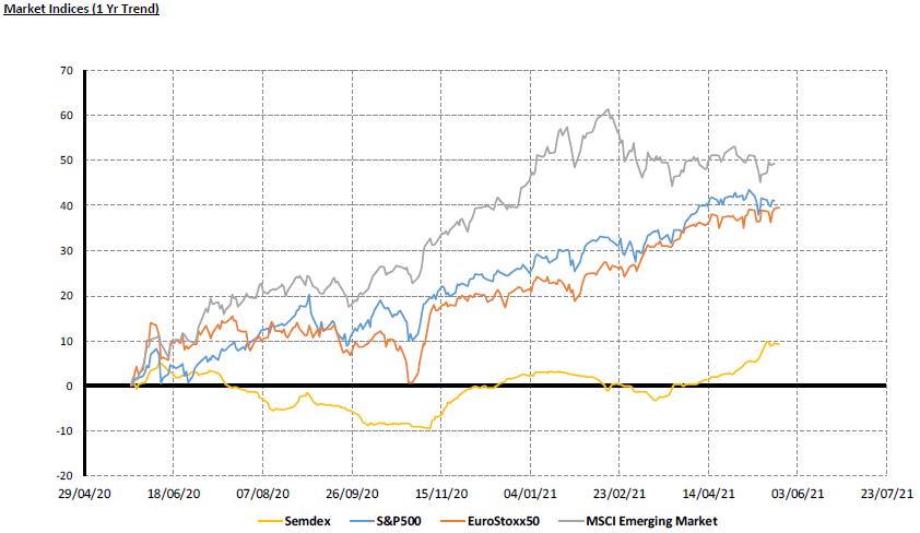 Market Indices (1yr Trend) - 24.05.21