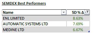 SEMDEX Best performers - Weekly investment news 12.05.2021 - PLEION Investment Adviser
